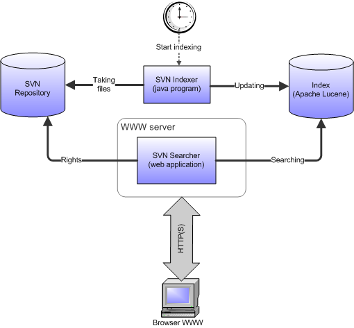 SVNSearcher structure